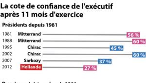 La cote de François Hollande au bout de 11 mois d'exercice du pouvoir est plus basse que celle de tous les autres présidents de la Ve République.