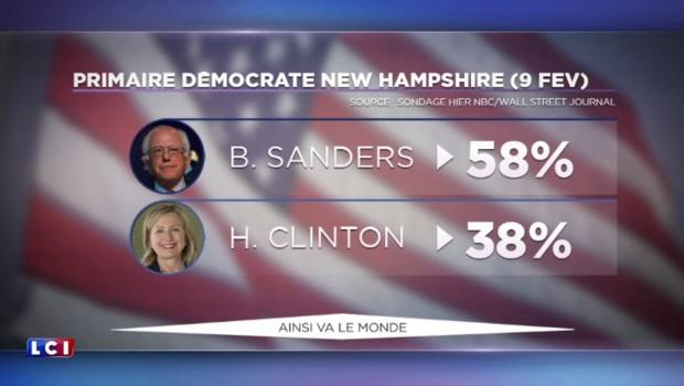 Hillary Clinton et Bernie Sanders s'écharpent et Jeb Bush appelle son frère à la rescousse