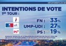Départementales : Guedj, Ciotti, Sauvadet et Dufrègne, les moments forts de débat de LCI