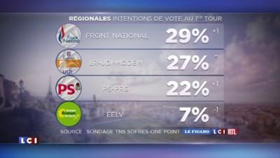 SONDAGE. Régionales : le FN en tête des intentions de vote au 1er tour