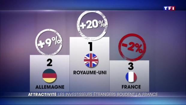 La France, un pays qui manque d'attractivité pour les entreprises