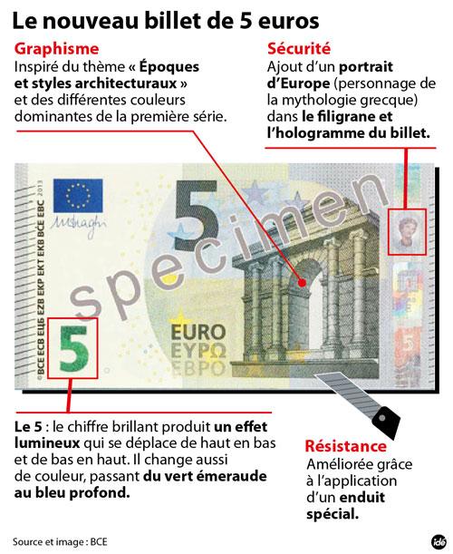 Les spécificités du nouveau billet de 5 euros