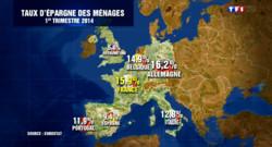 Les Français épargnent de plus en plus