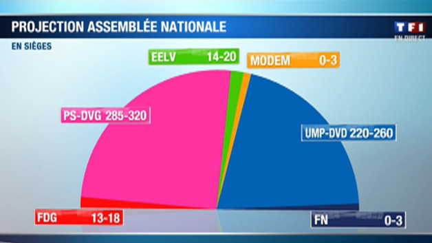 http://s.tf1.fr/mmdia/i/49/8/1er-tour-des-legislatives-2012-projection-de-l-assemblee-nationale-10712498yrjnw_2038.jpg?v=3