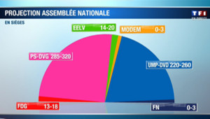 1er tour des législatives 2012 : projection de l'Assemblée Nationale.