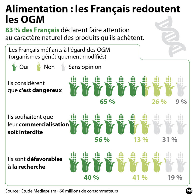 Alimentation : ce que les Français pensent des OGM.