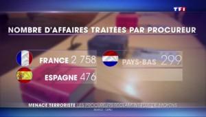 Baisse des effectifs, surcharge de travail : les procureurs français crient au secours