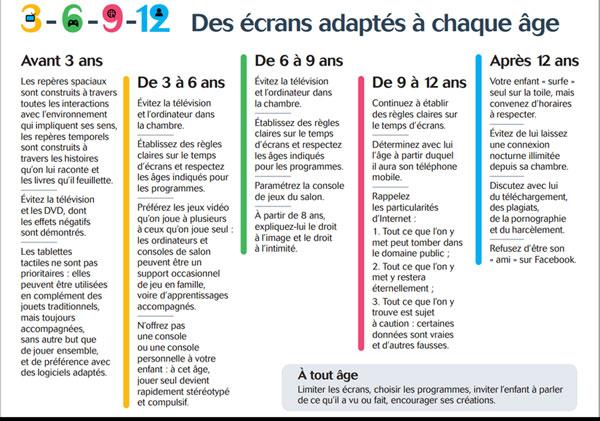"""""""Ecrans : les effets pervers d'une fascination"""" (Le Monde) - Page 3 La-regle-3-6-9-12-sur-les-ecrans-adaptes-a-chaque-age-10976516zngji"""