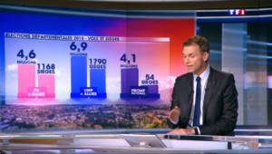 Le 20 heures du 30 mars 2015 : Elections départementales : comment expliquer le faible score du FN ? - 525.143