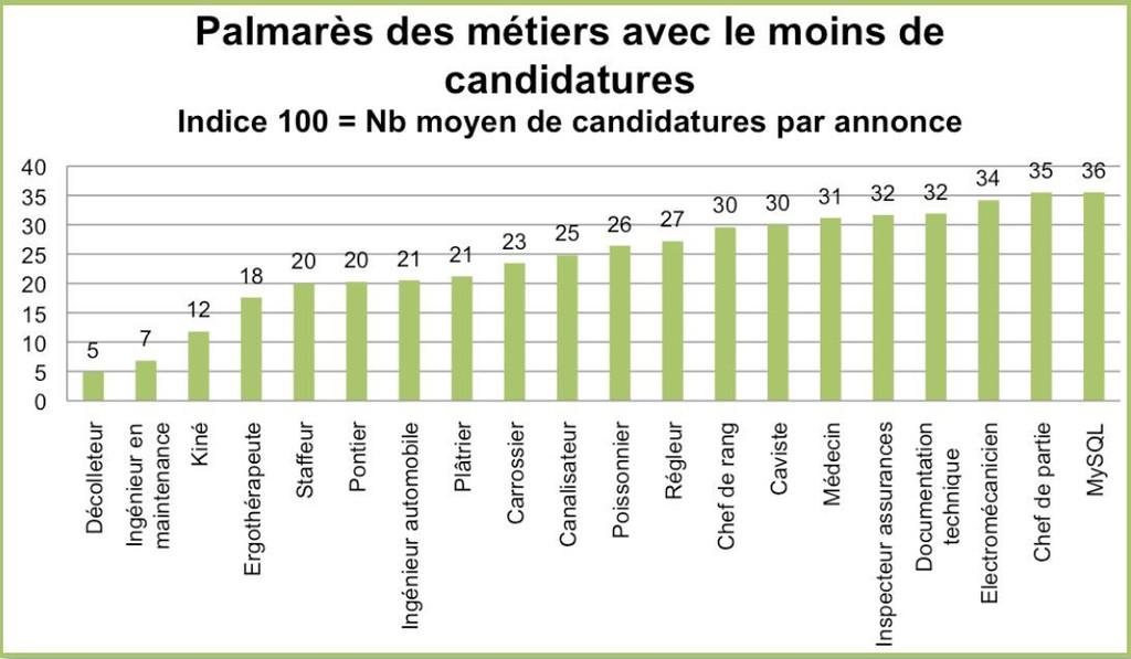 Le palmarès des métiers avec le moins de candidatures pour le 3ème trimestre 2014.