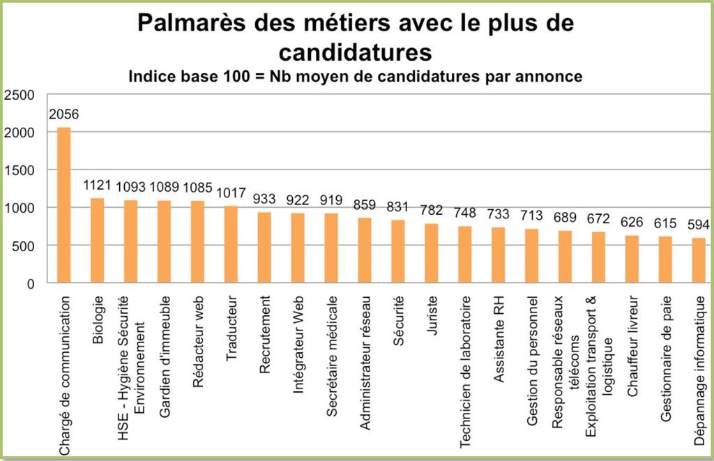 Le palmarès des métiers avec le plus de candidatures pour le 3ème trimestre 2014.
