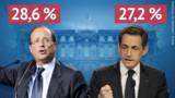 Hollande devant Sarkozy, percée de Le Pen à 18 %