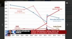 Grèce : le PASOK fait profil bas