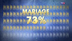 Familles : des unions tardives et plus courtes