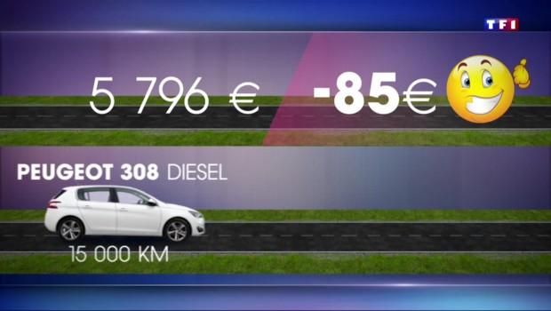 Baisse du budget auto en 2015 : les Français ne voient pas de changement