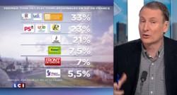 Sondage : la droite en tête au premier tour des régionales en Île-de-France