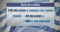 Dette Grèce France