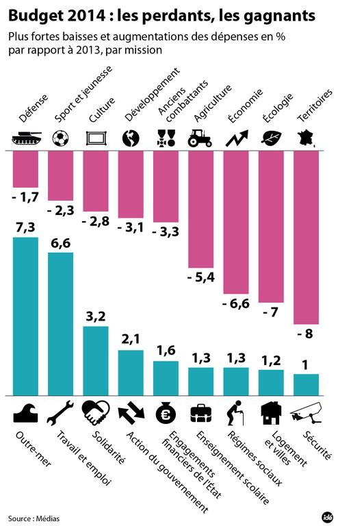 Les gagnants et les perdants du Budget 2014