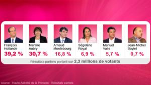 Résultats partiels au premier tour de la primaire socialiste