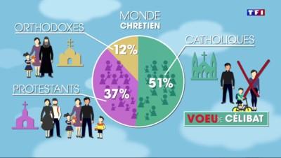 La minute pour comprendre : le monde chrétien, c'est quoi ?