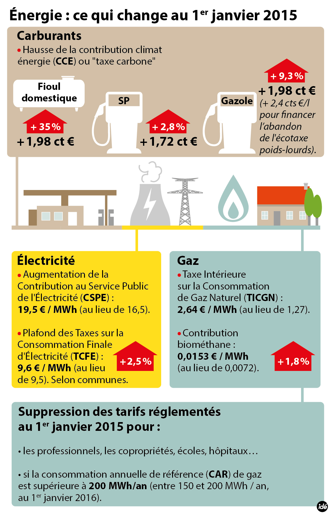 Increases in gas, electricity and fuel from 1 January 2015