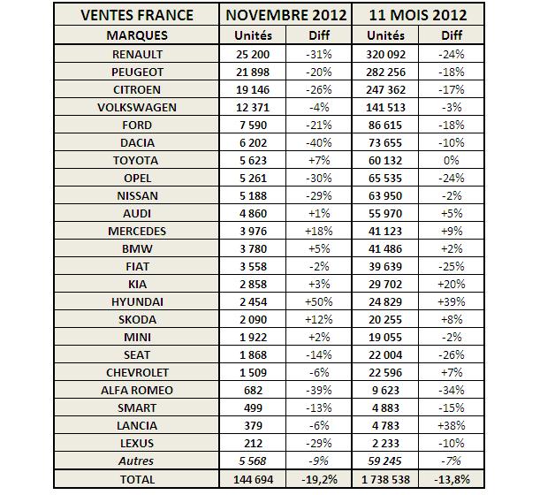 news automoto march automobile france baisse de 19 2 en novembre 2012 mytf1. Black Bedroom Furniture Sets. Home Design Ideas