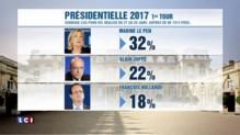 Marine Le Pen en tête au premier tour de 2017 selon un nouveau sondage