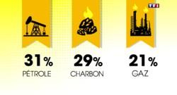 Une minute pour comprendre : les énergies fossiles