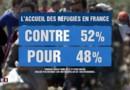 Une majorité de Français s'oppose à l'accueil de réfugiés