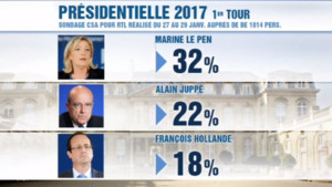 2017 : Marine Le pen en tête (sondage)