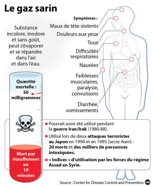 L'effet du gaz sarin sur le corps humain