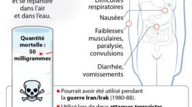 L&#039;effet du gaz sarin sur le corps humain