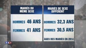 """Mariage homosexuel : et maintenant le """"divorce pour tous"""" ?"""