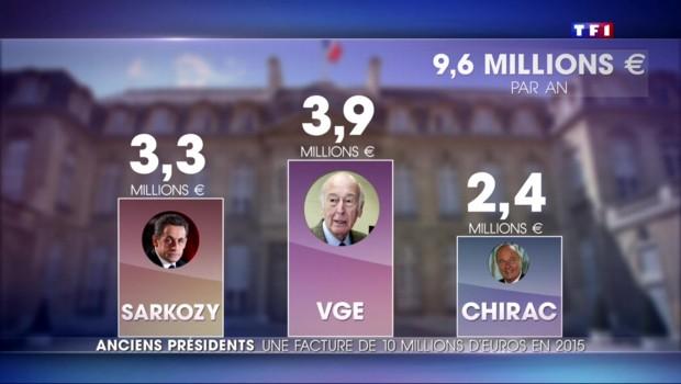 Sécurité, bureaux, personnel… Les contribuables déboursent 9,6 millions d'euros par an pour leurs ex présidents