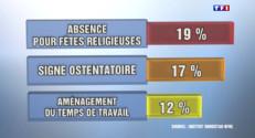 Le 20 heures du 21 avril 2015 : Religion au travail : managers, ils sont de plus en plus confrontés aux conflits sur la laïcité - 535.958