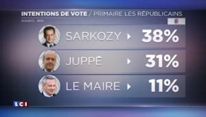 Primaire Les Républicains : Sarkozy l'emporterait devant Juppé au second tour