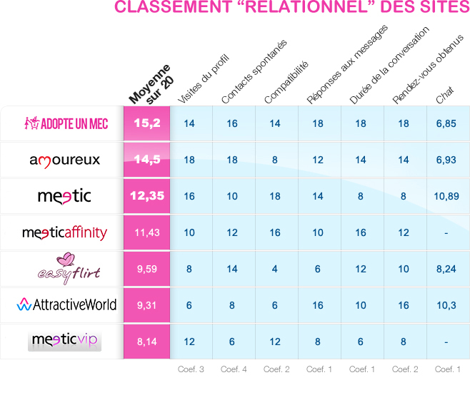 Sites de rencontre : classement relationnel