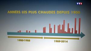 Les pics de chaleur depuis 1900