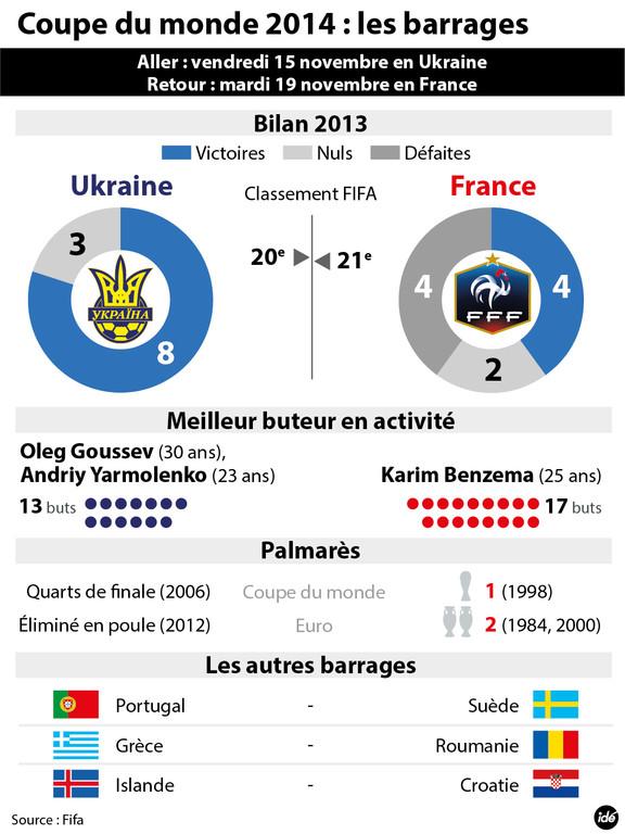 France-Ukraine : retour sur les précédentes confrontations.