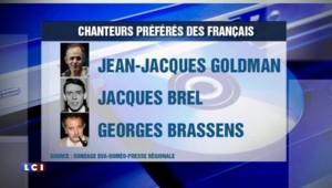 """""""Le mistral gagnant"""" chanson préférée des Français, Goldman en haut du classement des chanteurs"""