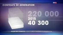 Contrat de génération : la promesse n°33 de Hollande est un échec selon la Cour des Comtpes