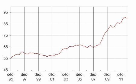 Dette au sens de Maastricht des administrations publiques en point de PIB (Insee - mars 2013)
