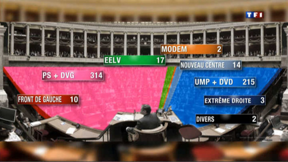 Législatives : les gagnants et les perdants du scrutin
