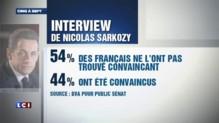 54% des Français n'ont pas été convaincus par Nicolas Sarkozy