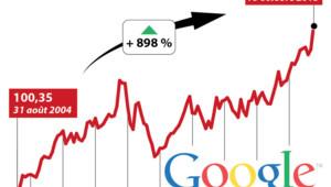 Le cours de l'action Google depuis 2004.