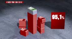 Le 20 heures du 30 septembre 2014 : Une minute pour comprendre: 2 000 milliards d'euros de dette publique, comment est-ce possible ? - 1171.654