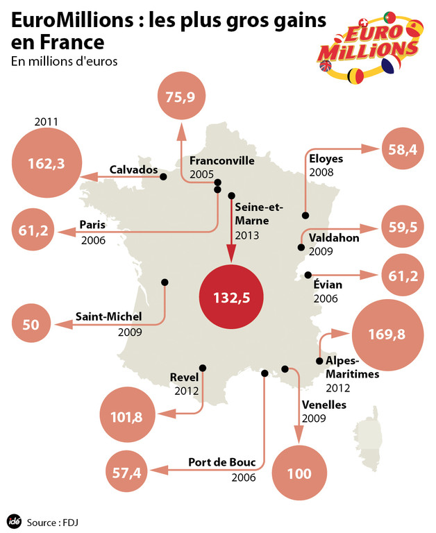 Les plus gros gains Euromillions en France