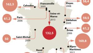 Les plus gros gains à l'Euromillions en France