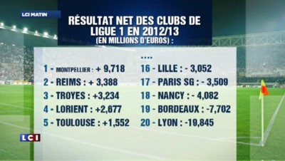 Ligue 1 : les clubs de football en déficit