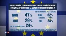 Dix ans après, 62% des Français voteraient contre la ratification de la Constitution européenne